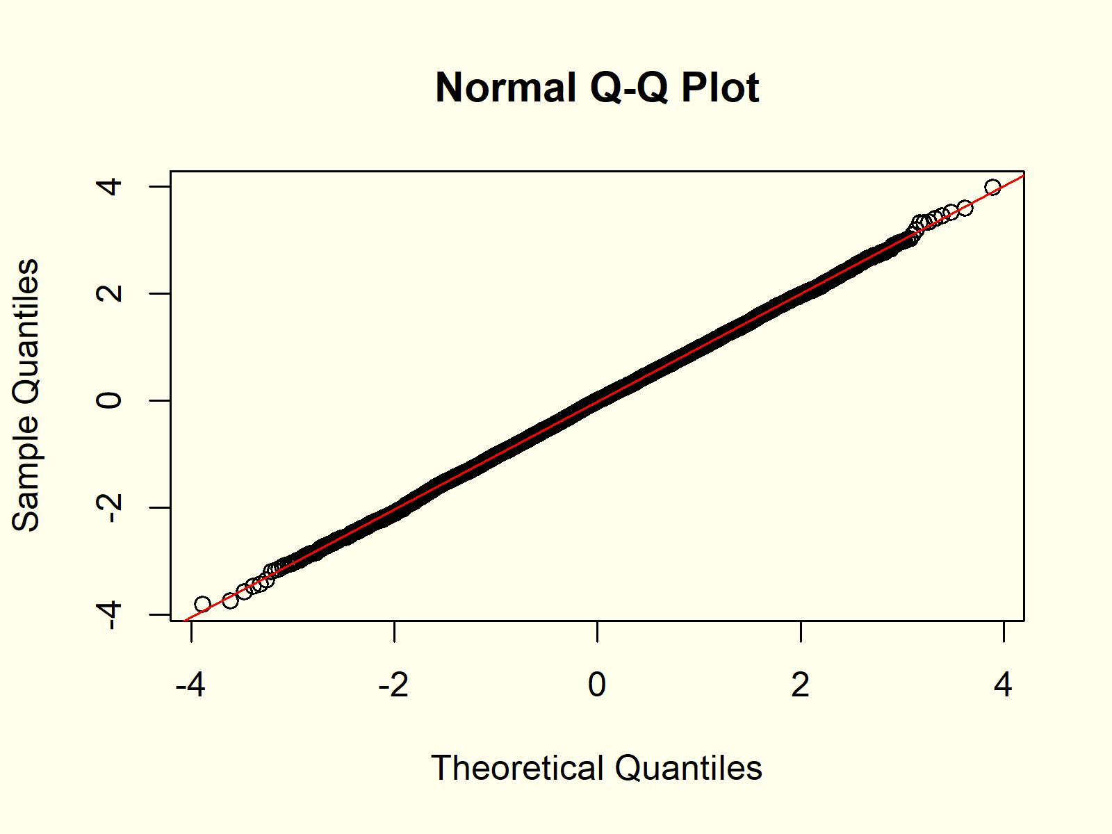 R Programming QQplot 1