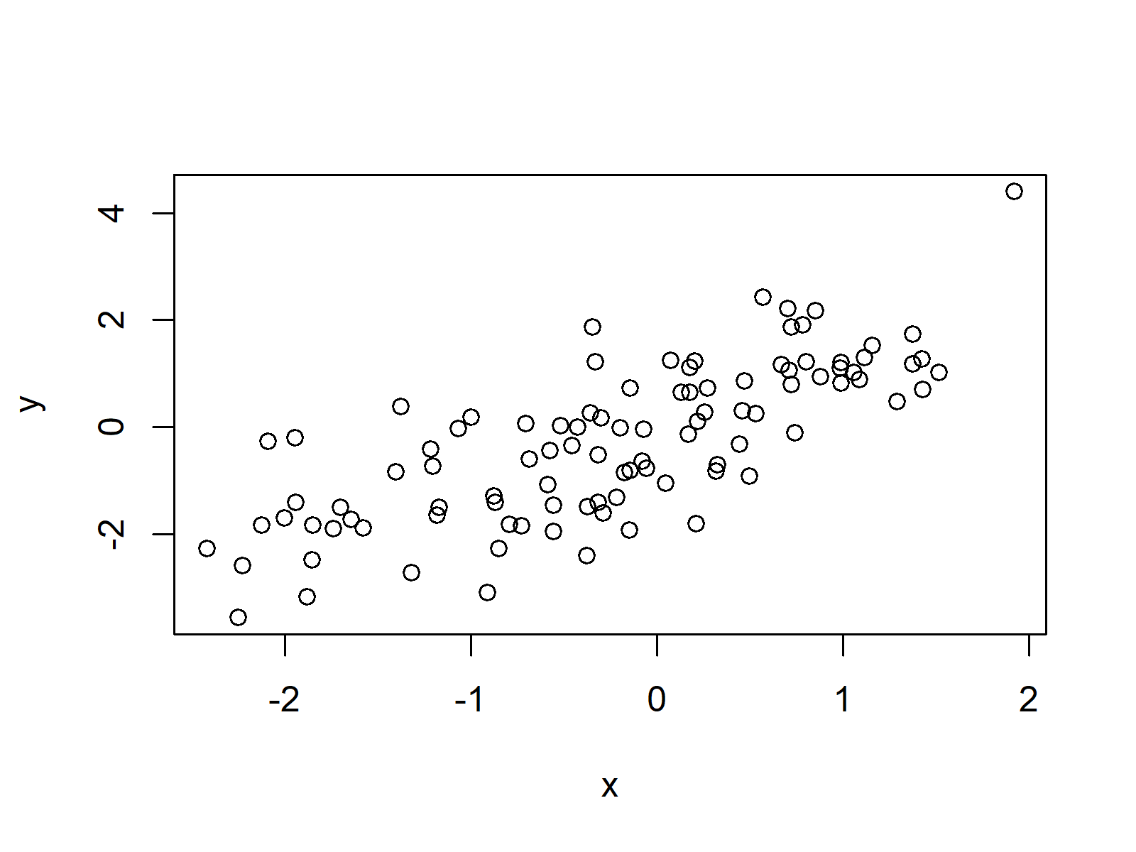 default r plot scatterplot
