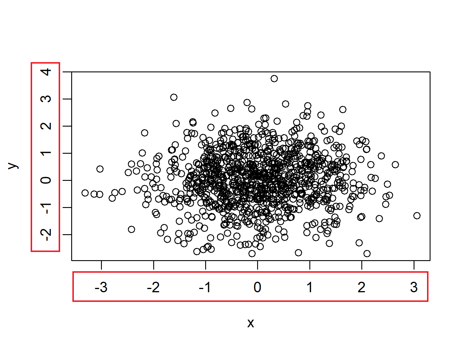 figure 1 default plot labels in R