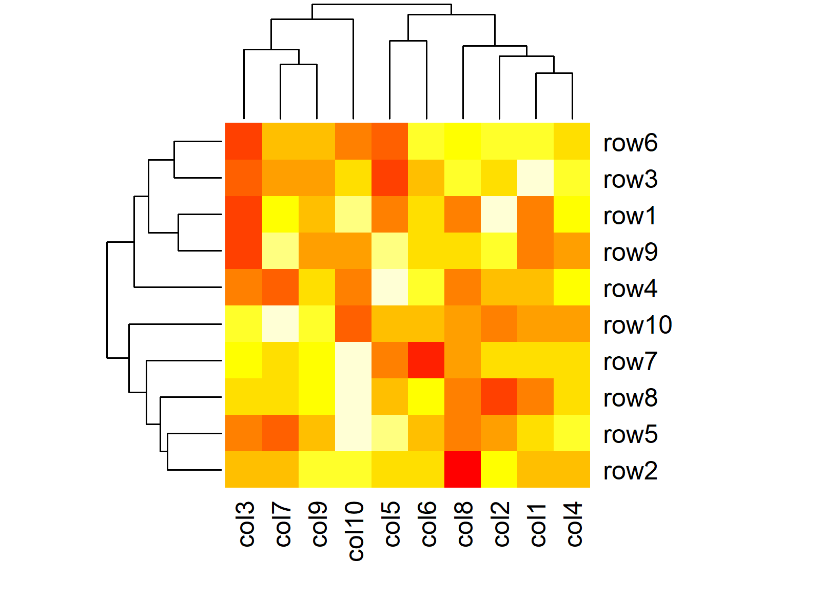 Heatmap in R Programming Example 1