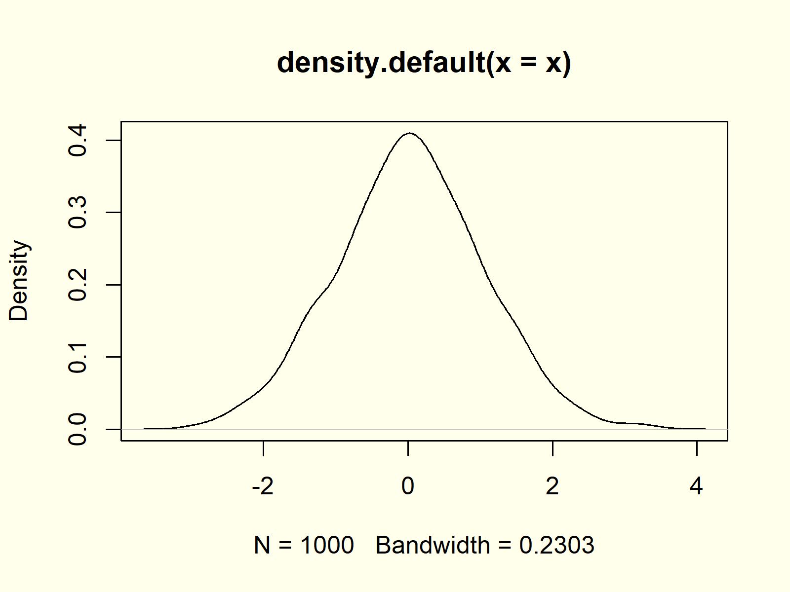 kernel density plot density function example 1