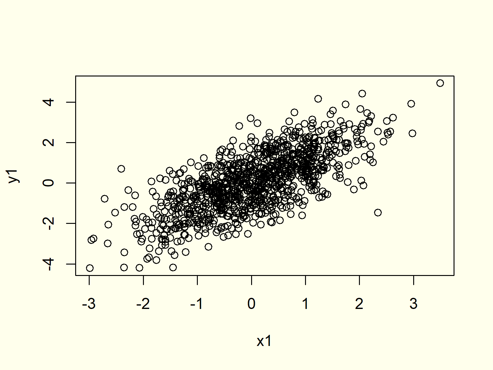 First example for plot function in r