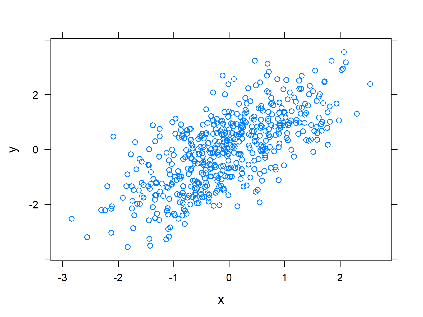 Scatterplot in lattice