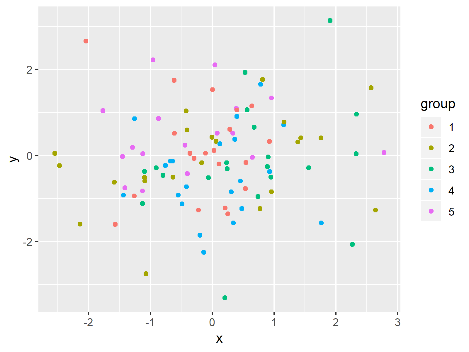 ggplot2 plot with legend in r