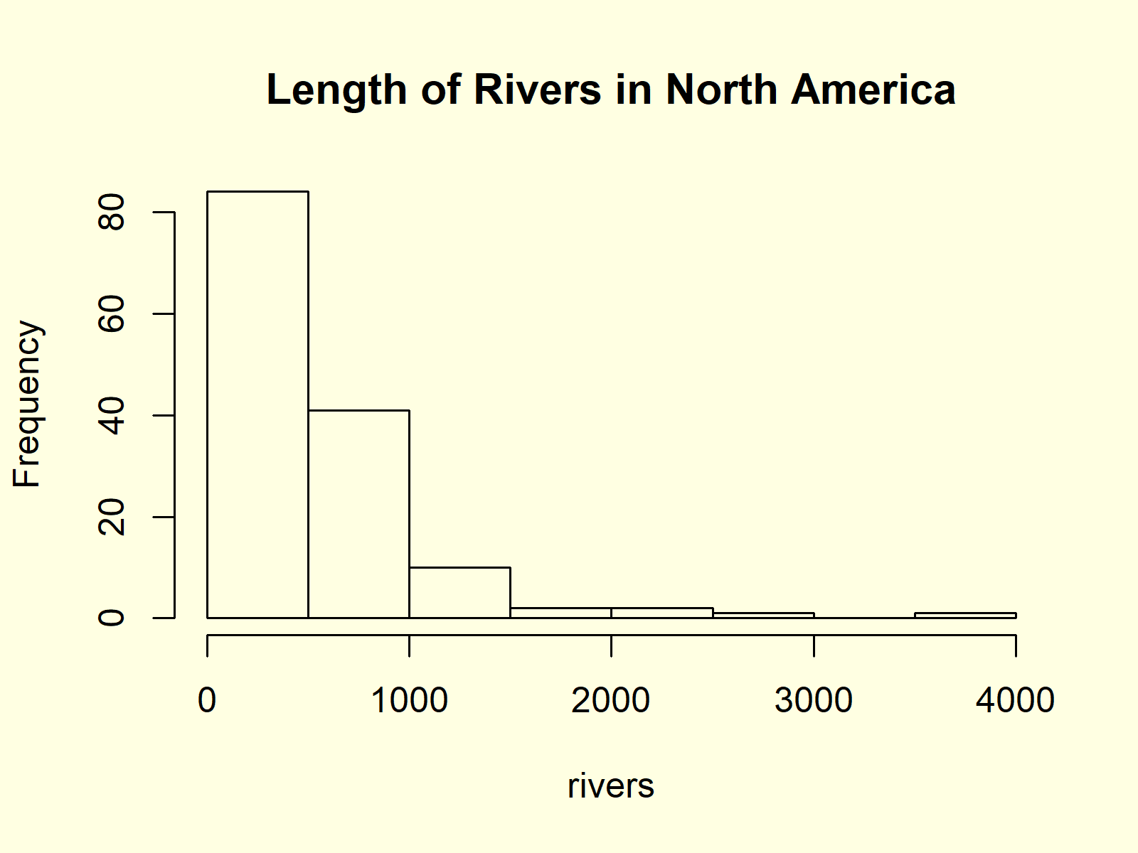 Histogram in Base R with hist Function Example 2