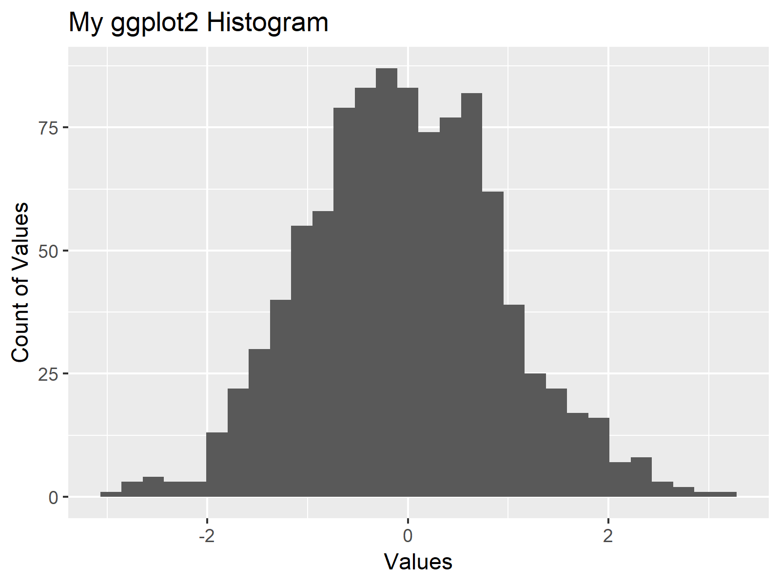 ggplot2 Histogram in R Figure 2