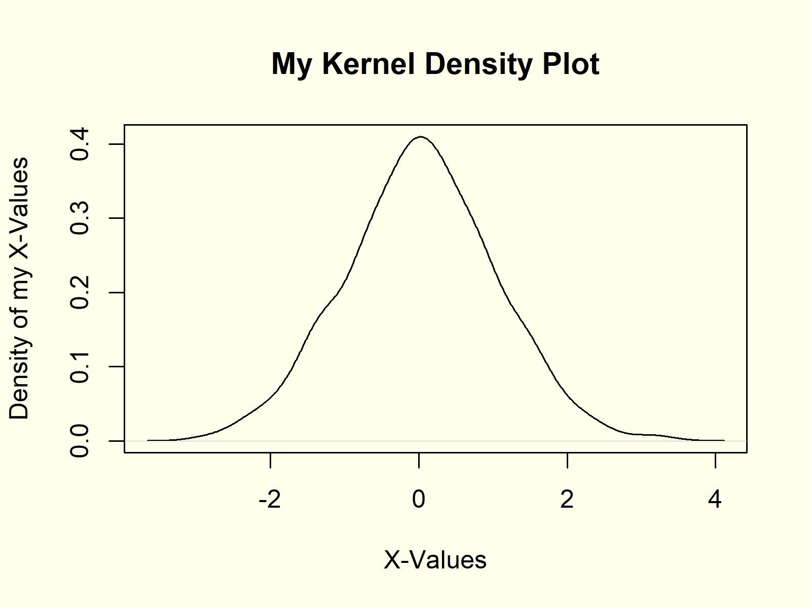 kernel density plot density function example 2