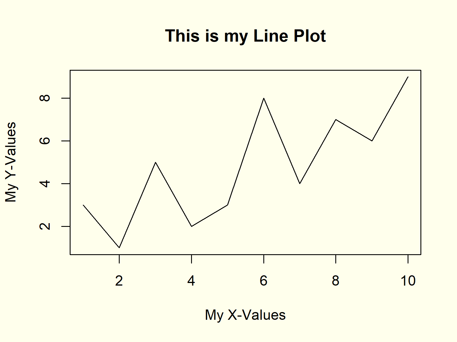 Plot Line in R Programming Language Example 2