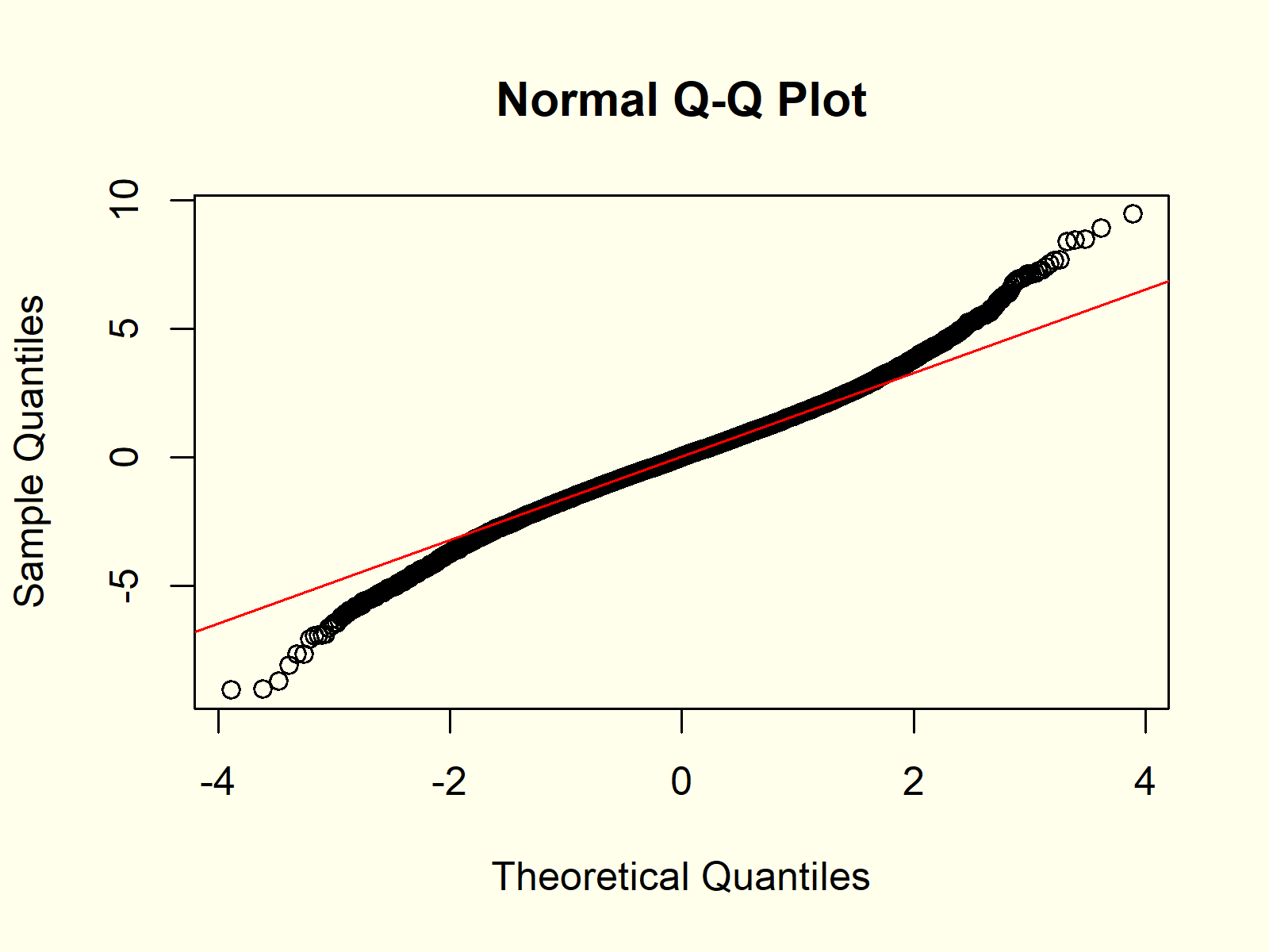 QQplot in Base R