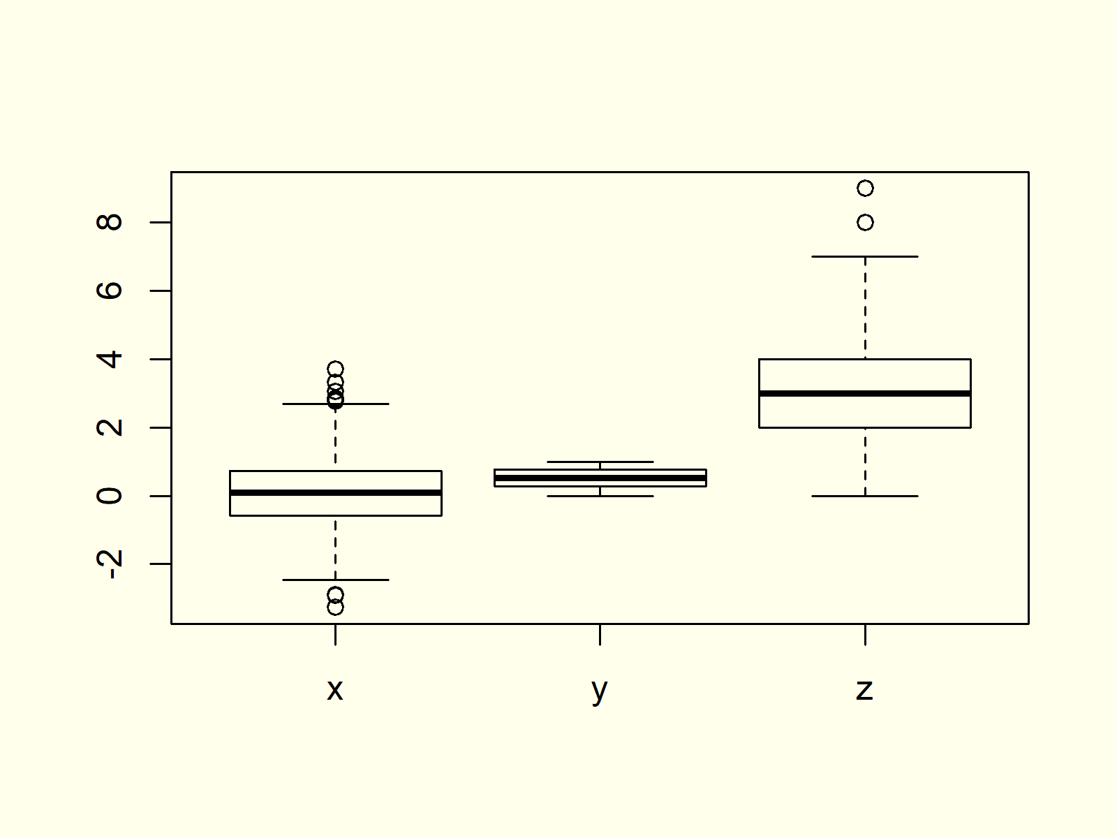 Box-and-Whisker Plot in R Example 2