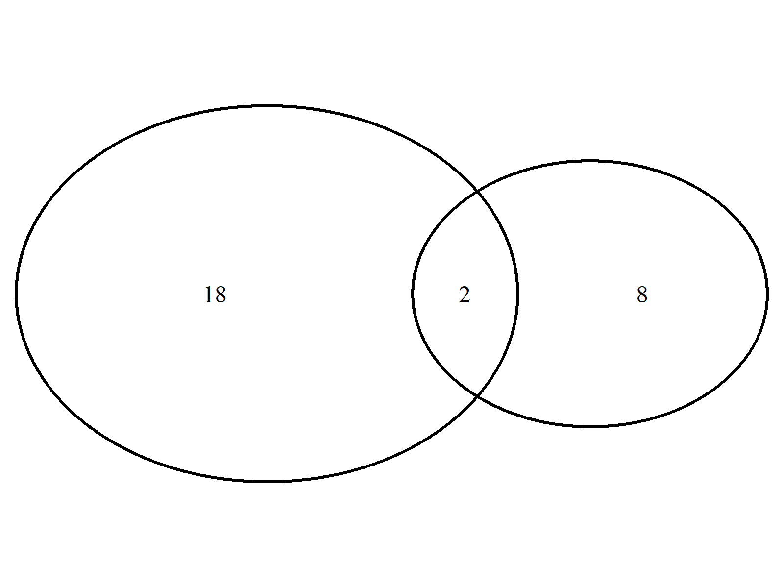 Venn Diagram Example 2