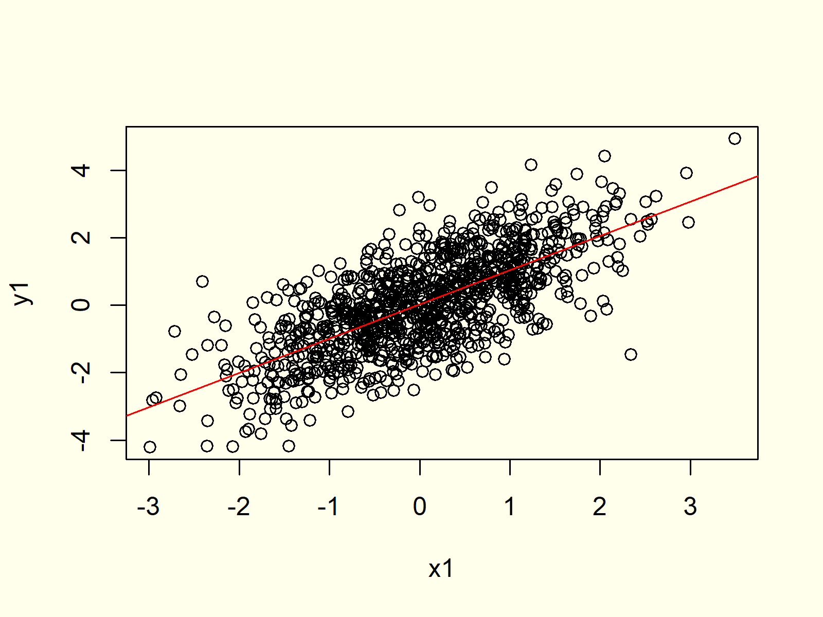 Second example for plot function in r