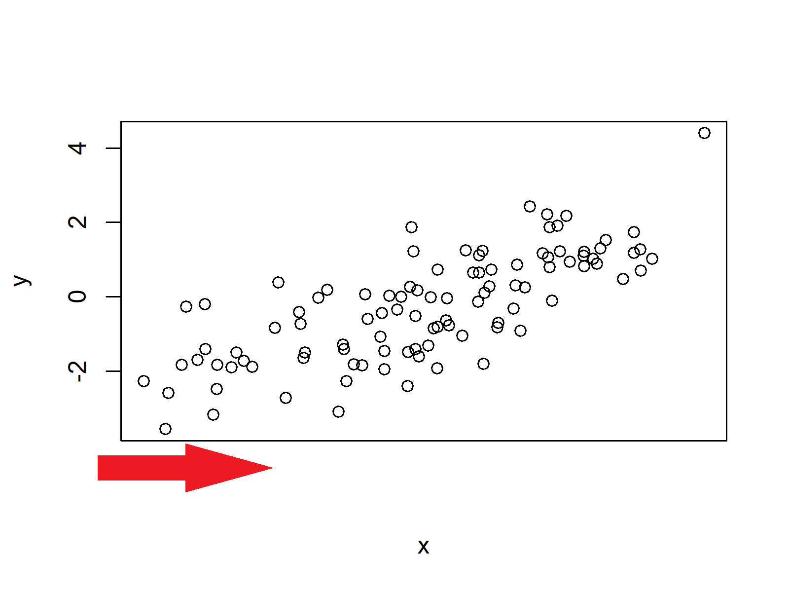 no values on x axis in base r plot