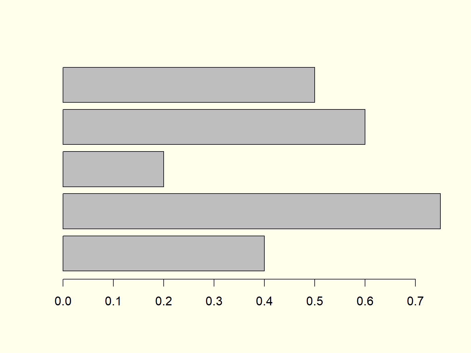 Horizontal Barchart in Base R
