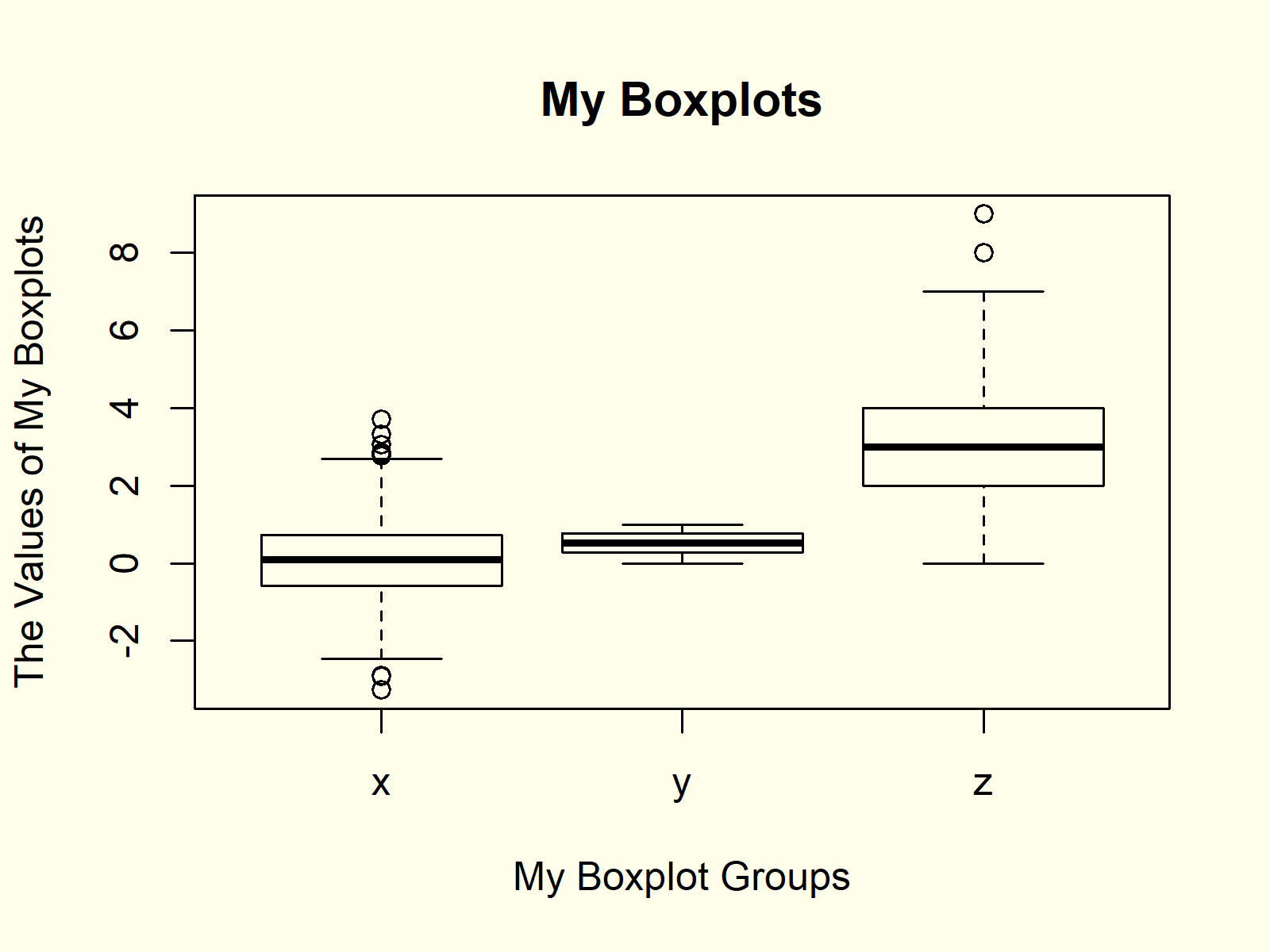 Box-and-Whisker Plot in R Example 3