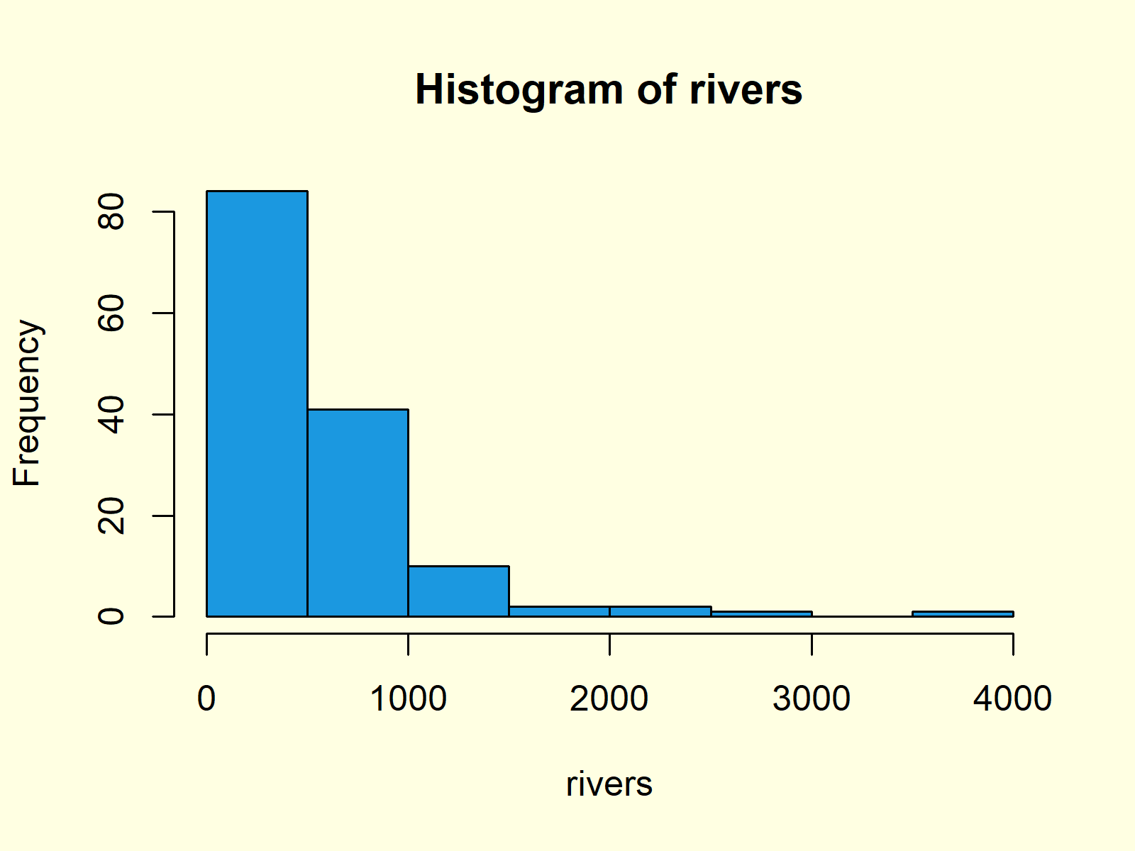 Histogram in Base R with hist Function Example 3
