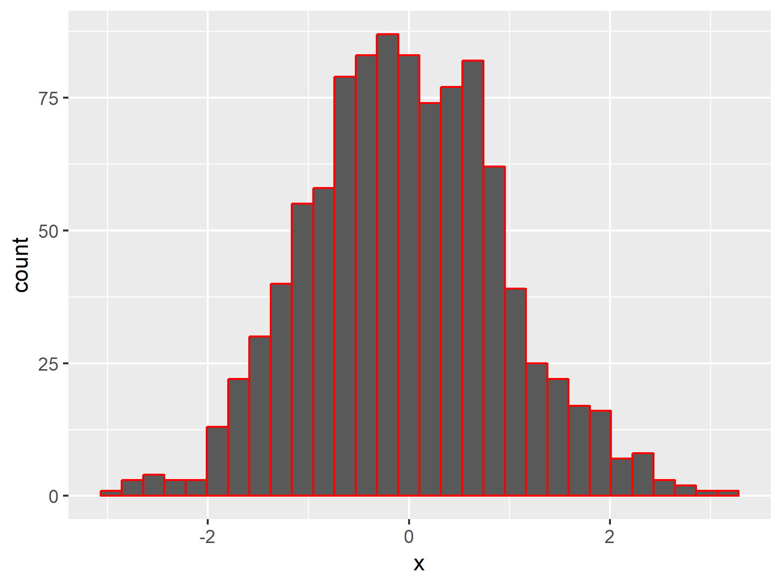 ggplot2 Histogram with Colors