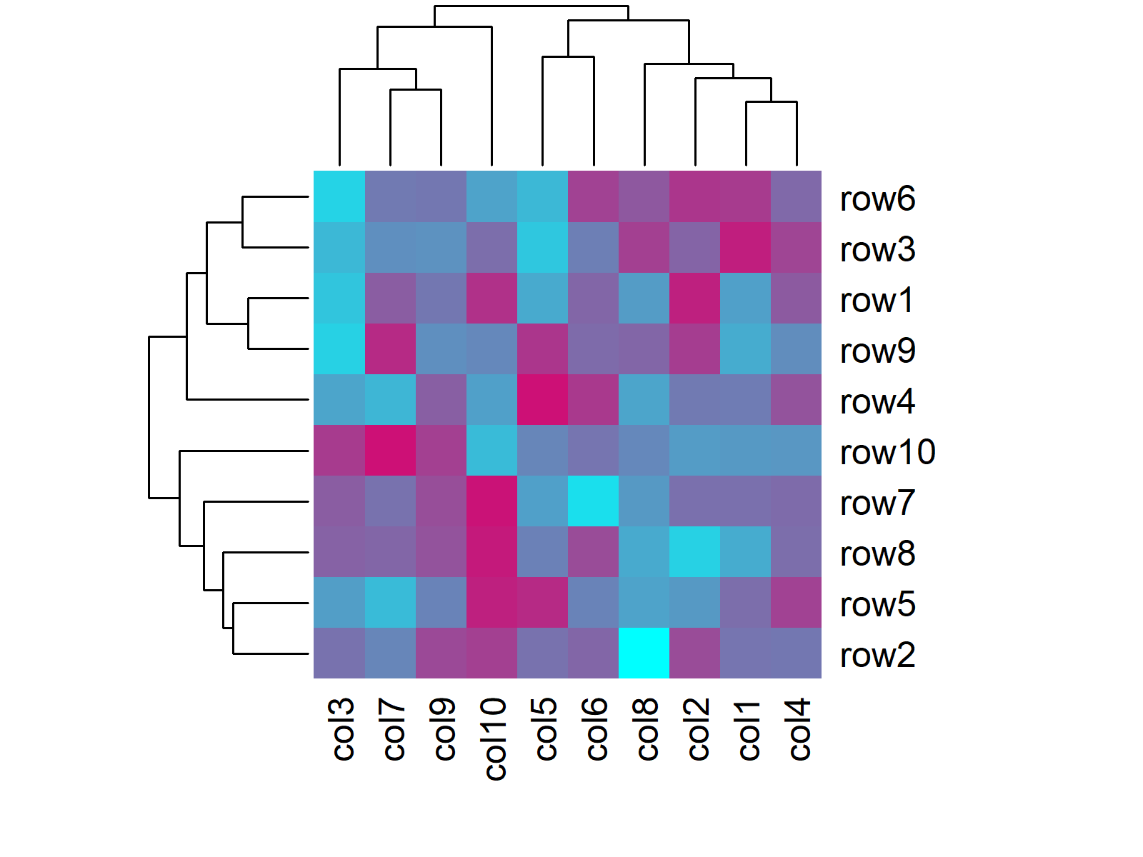 Heatmap in R Programming Example 3