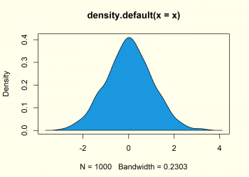 Create Kernel Density Plot in R (7 Examples) | density() Function