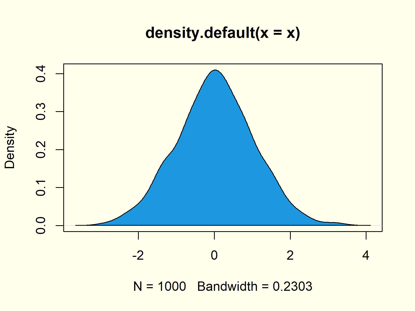kernel density plot density function example 3