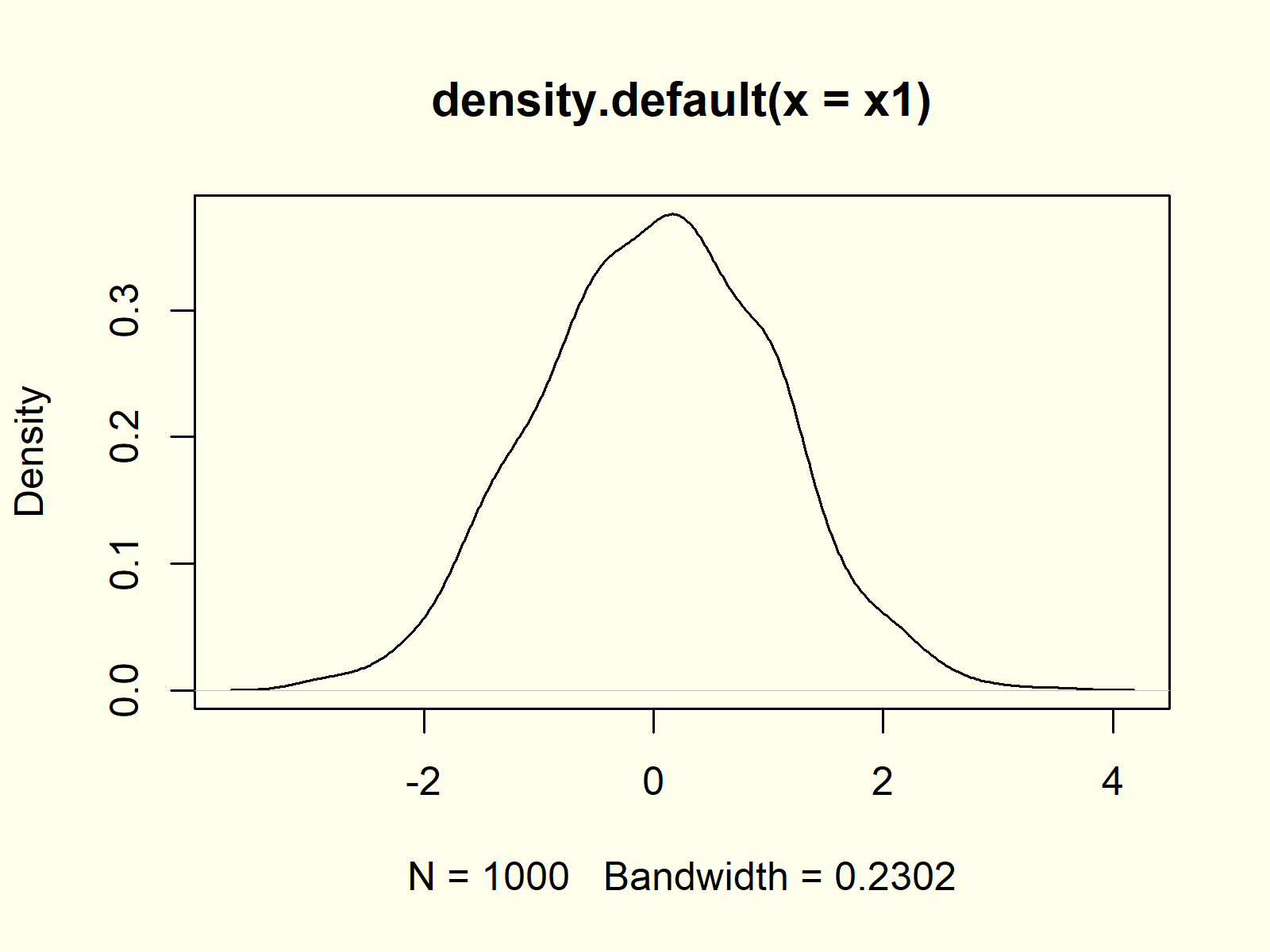 Third example for plot function in r