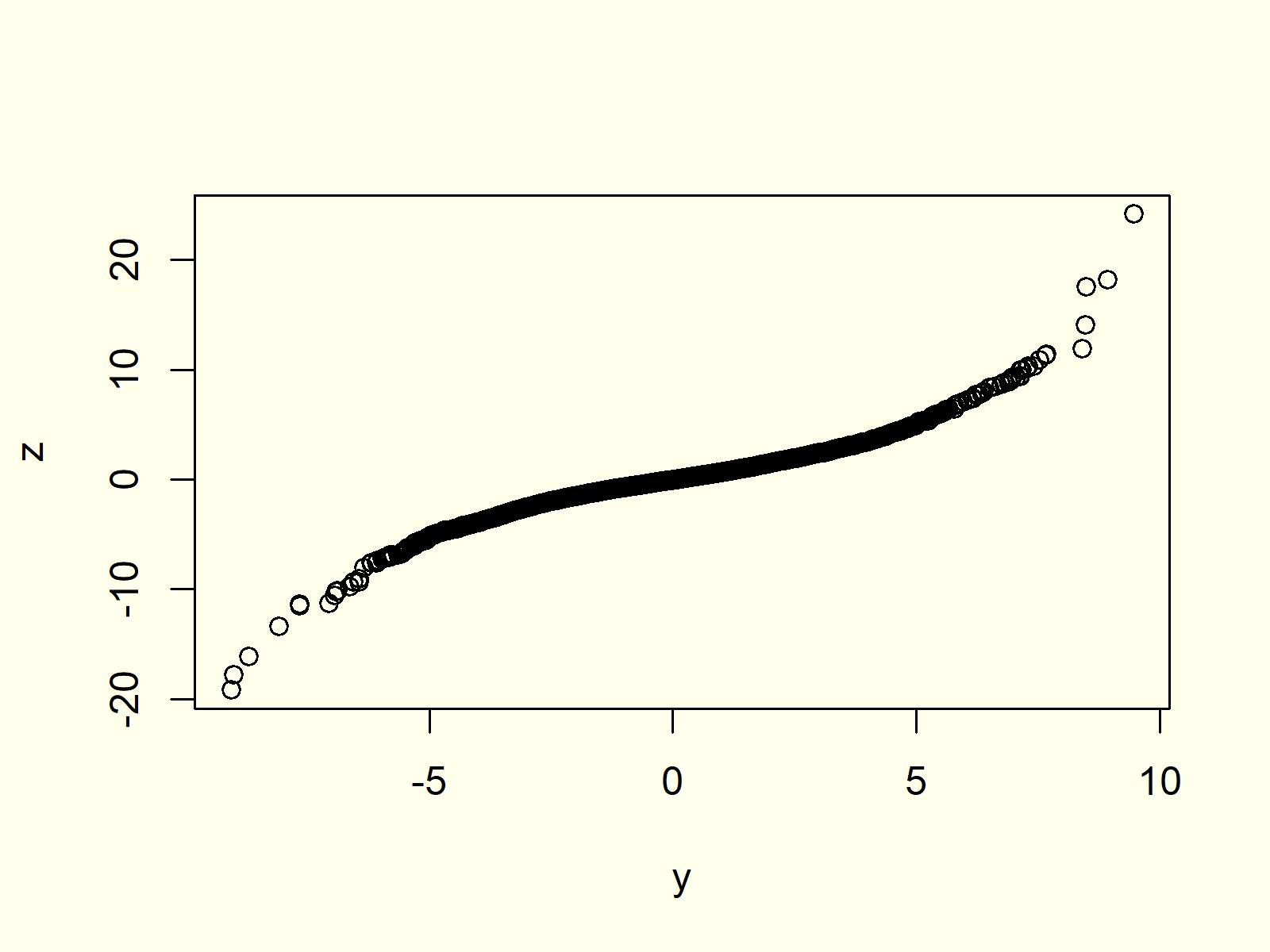 R Programming QQplot 3