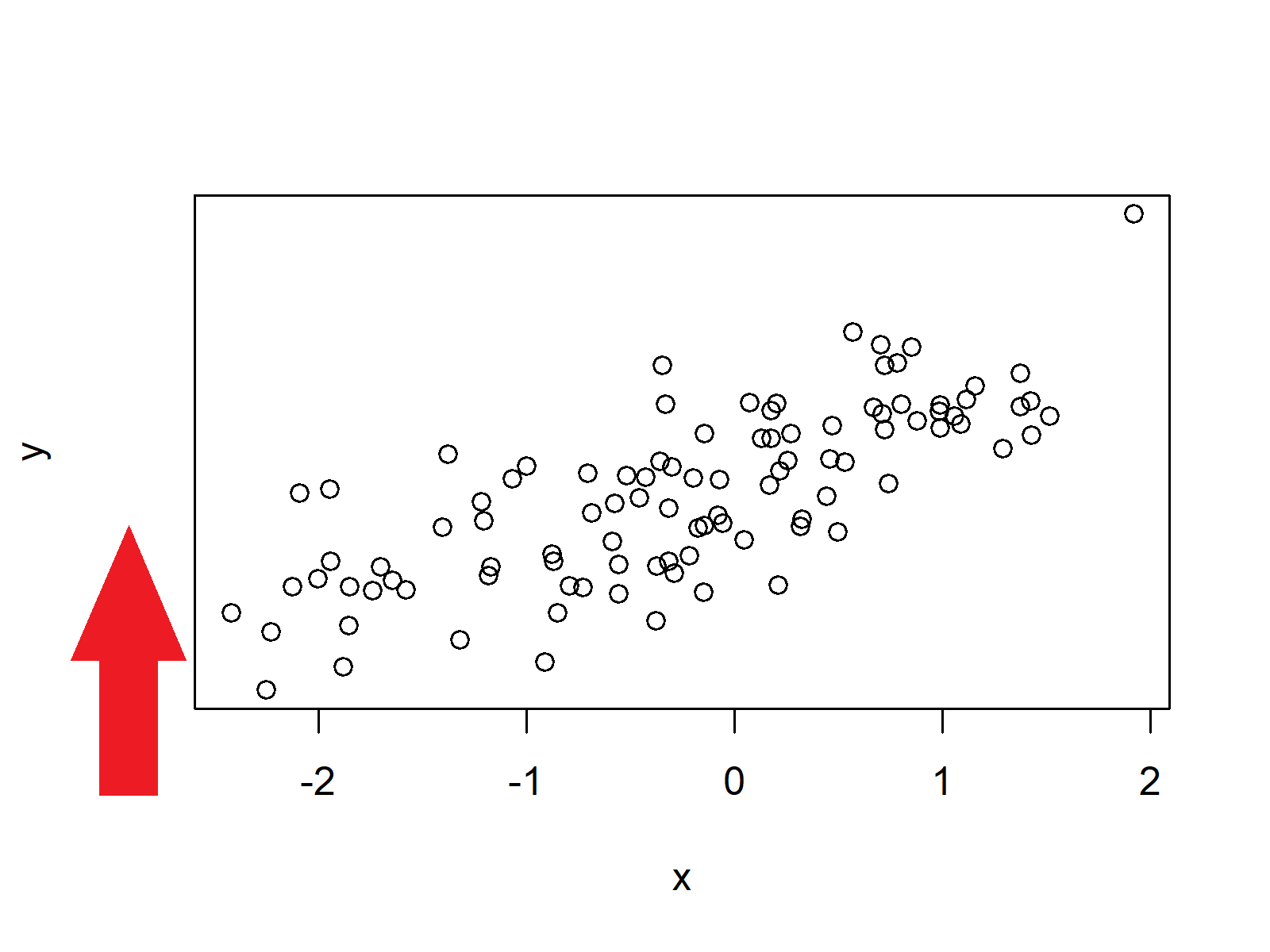 no values on y axis in base r plot