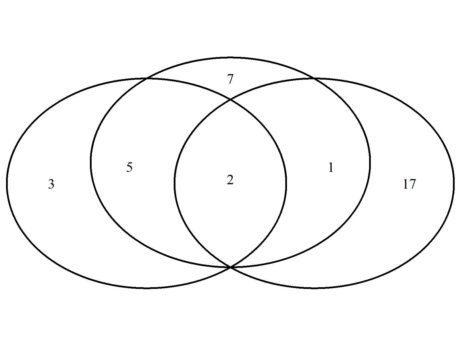 Venn Diagram Example 3