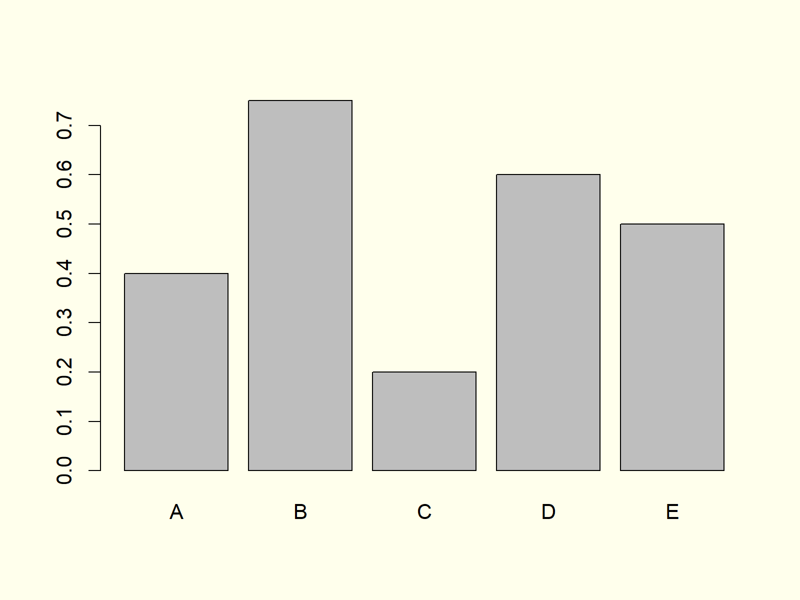 Example 4 Barchart in R Programming