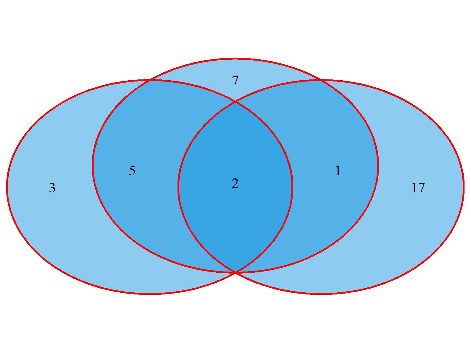 Venn Diagram Example 4
