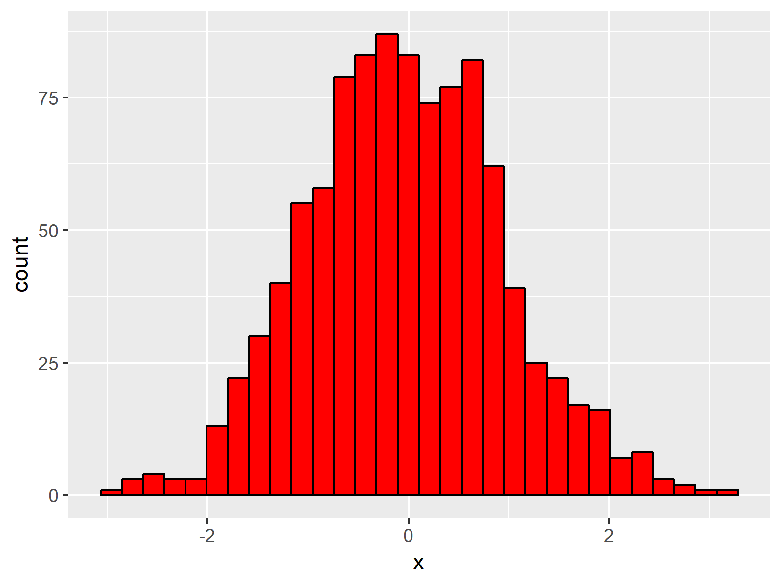 ggplot2 Histogram in R Figure 4
