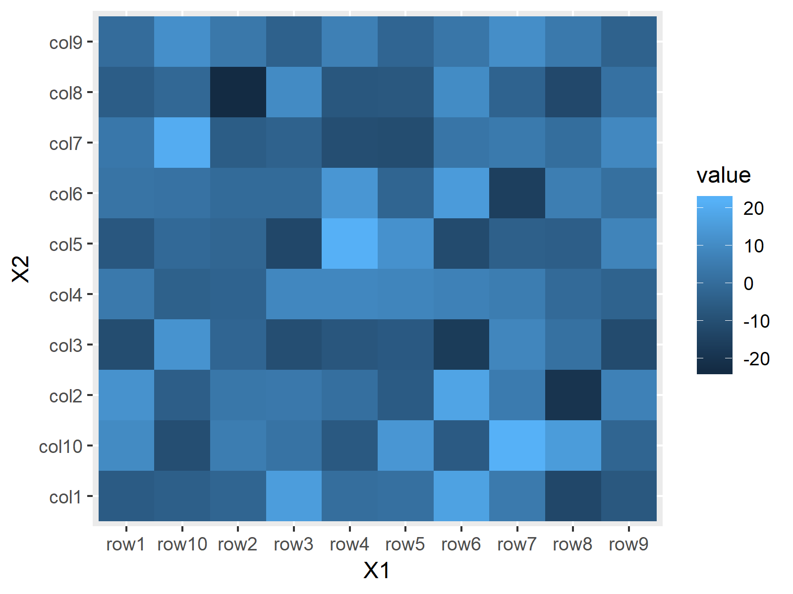 Heatmap in R Programming Example 4