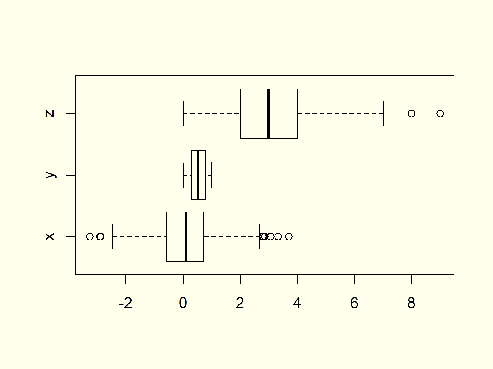 Box-and-Whisker Plot in R Example 4