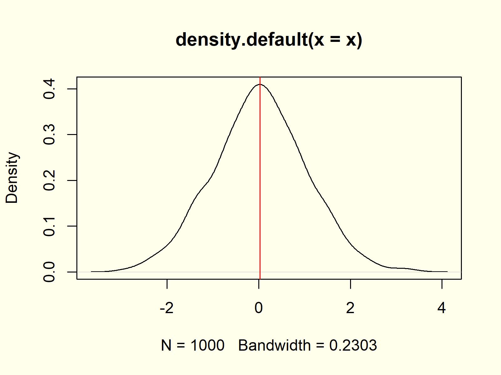 kernel density plot density function example 4