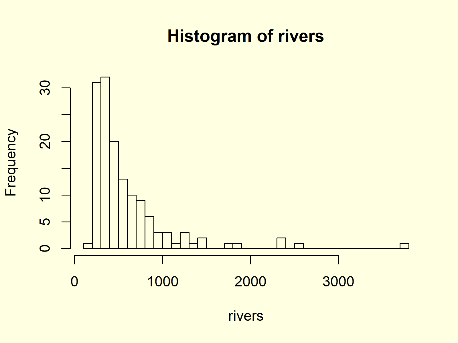 Histogram in Base R with hist Function Example 4