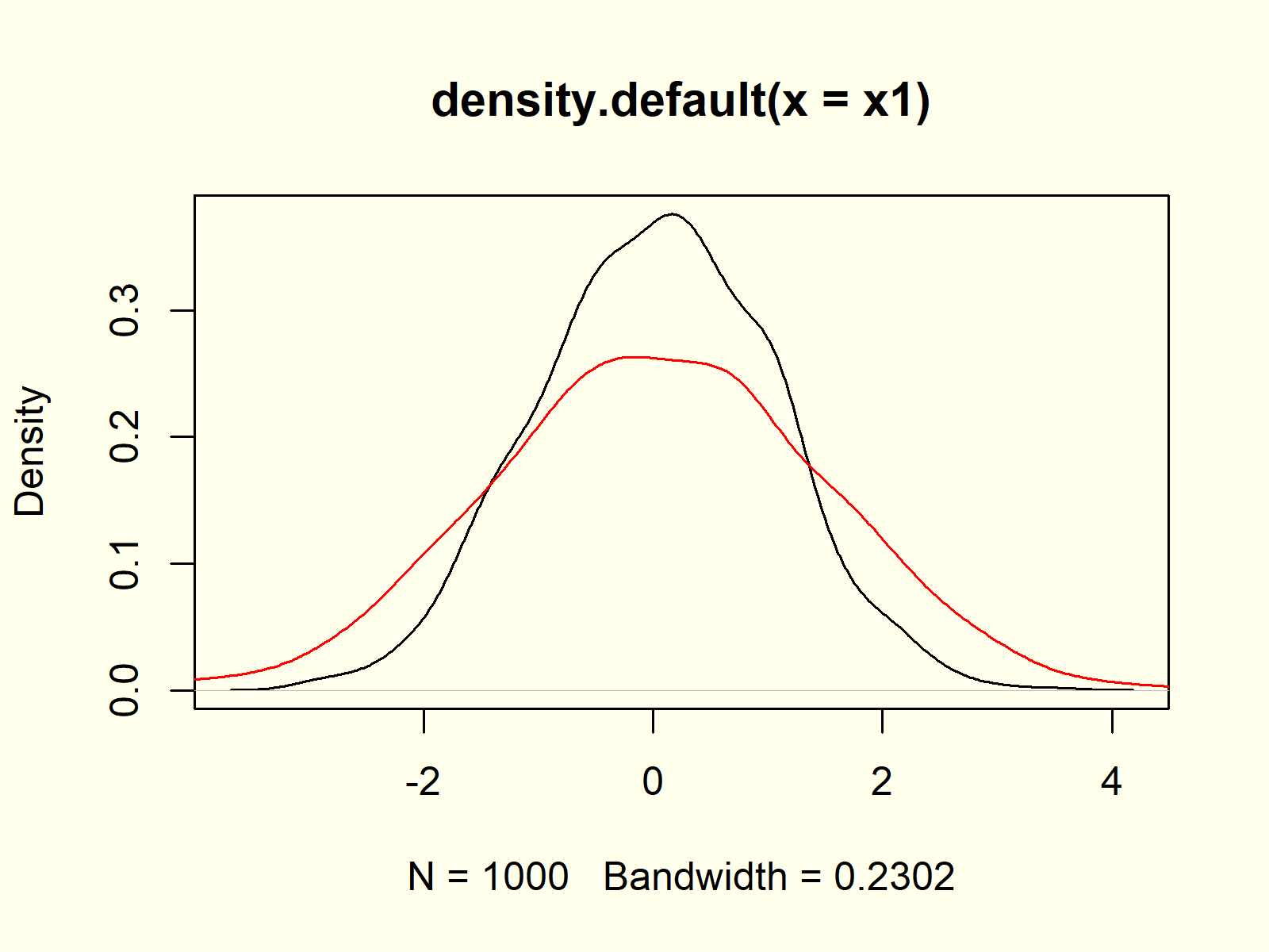 Fourth example for plot function in r