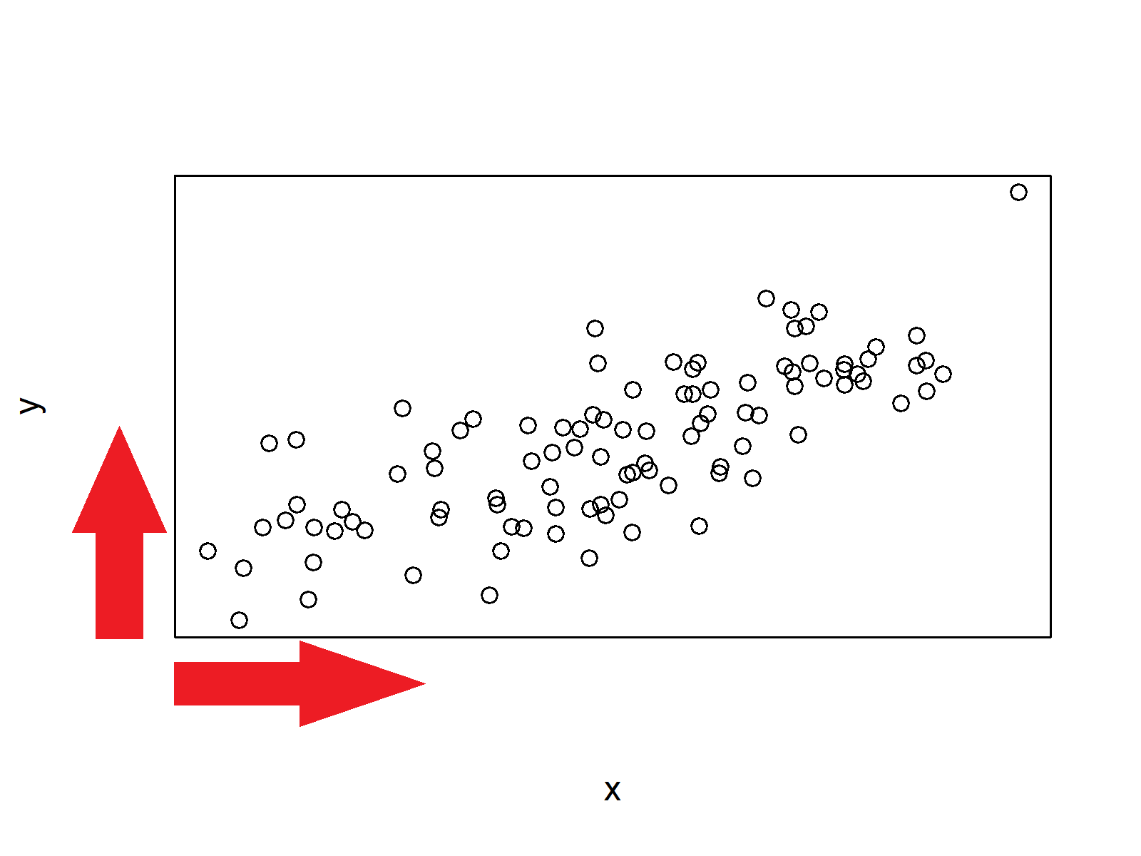 no values on axes in base r plot