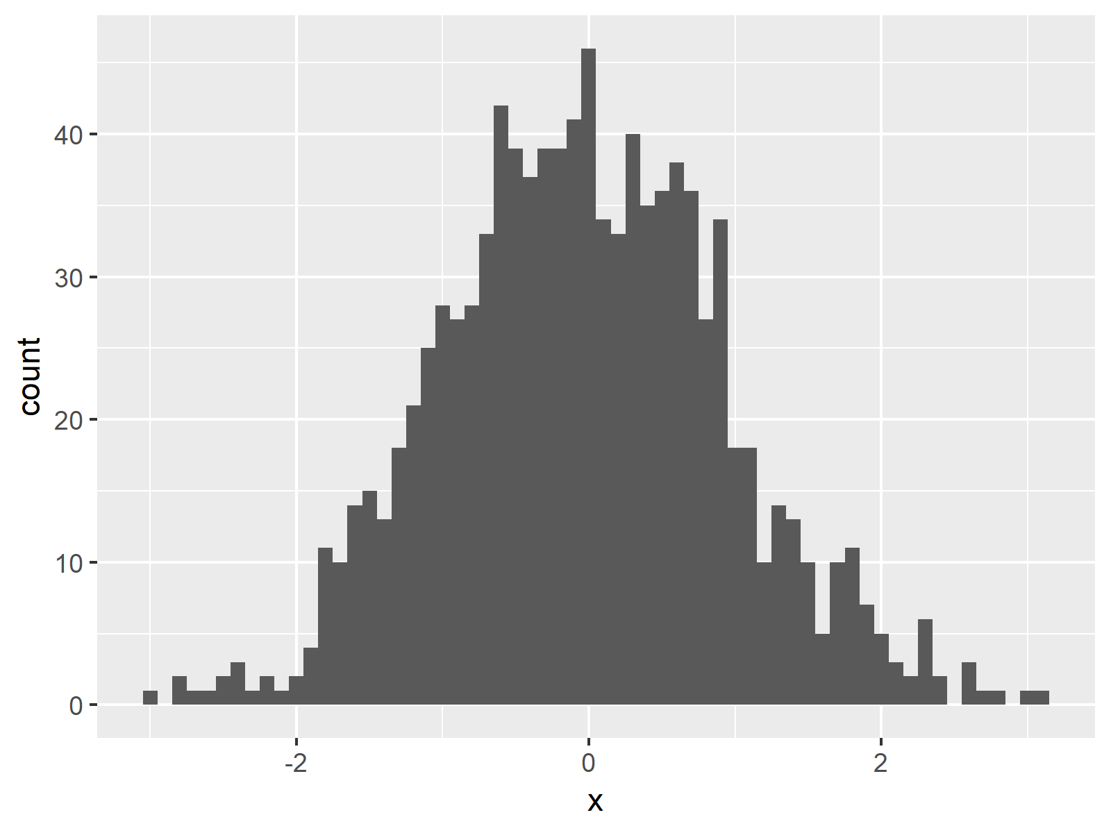ggplot2 Histogram in R Figure 5