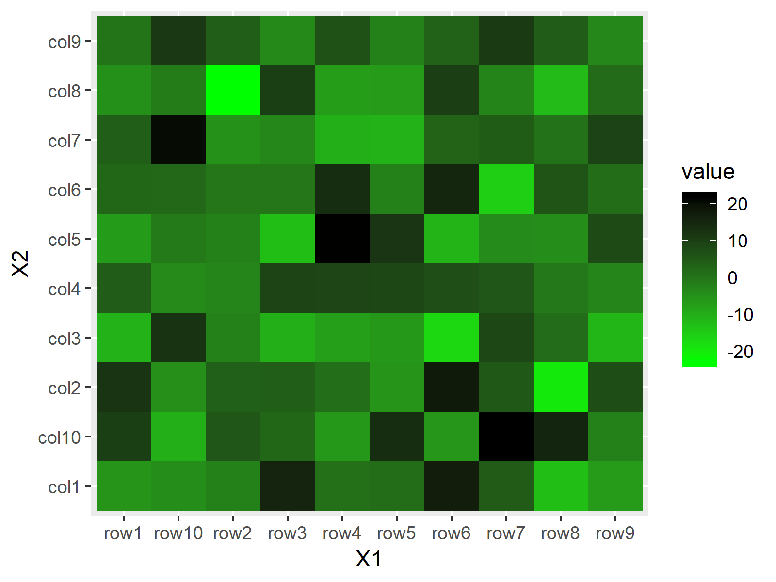 Heatmap in R Programming Example 5