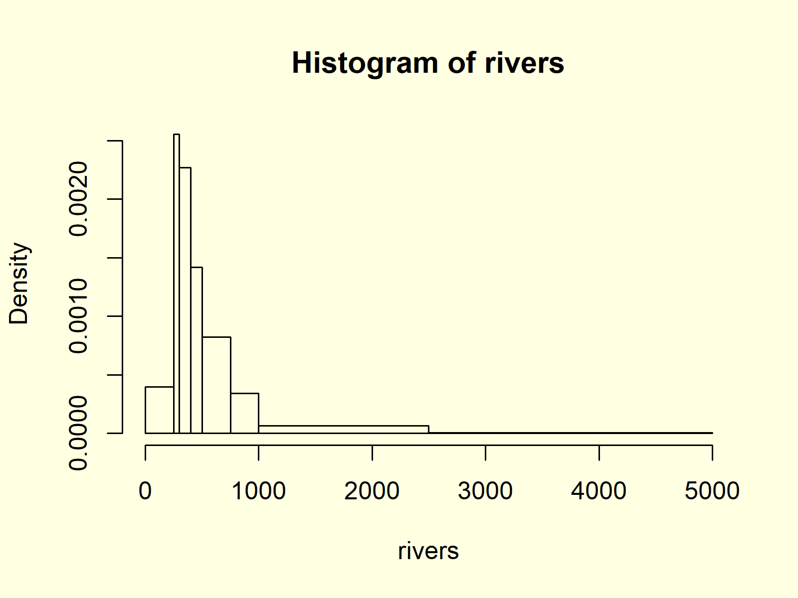Histogram with Non-Unified Bars