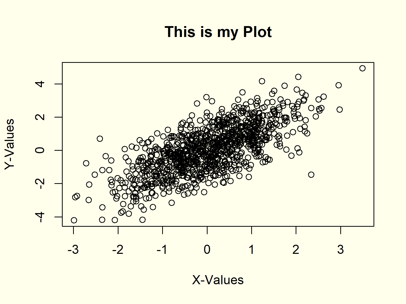 Fifth example for plot function in r