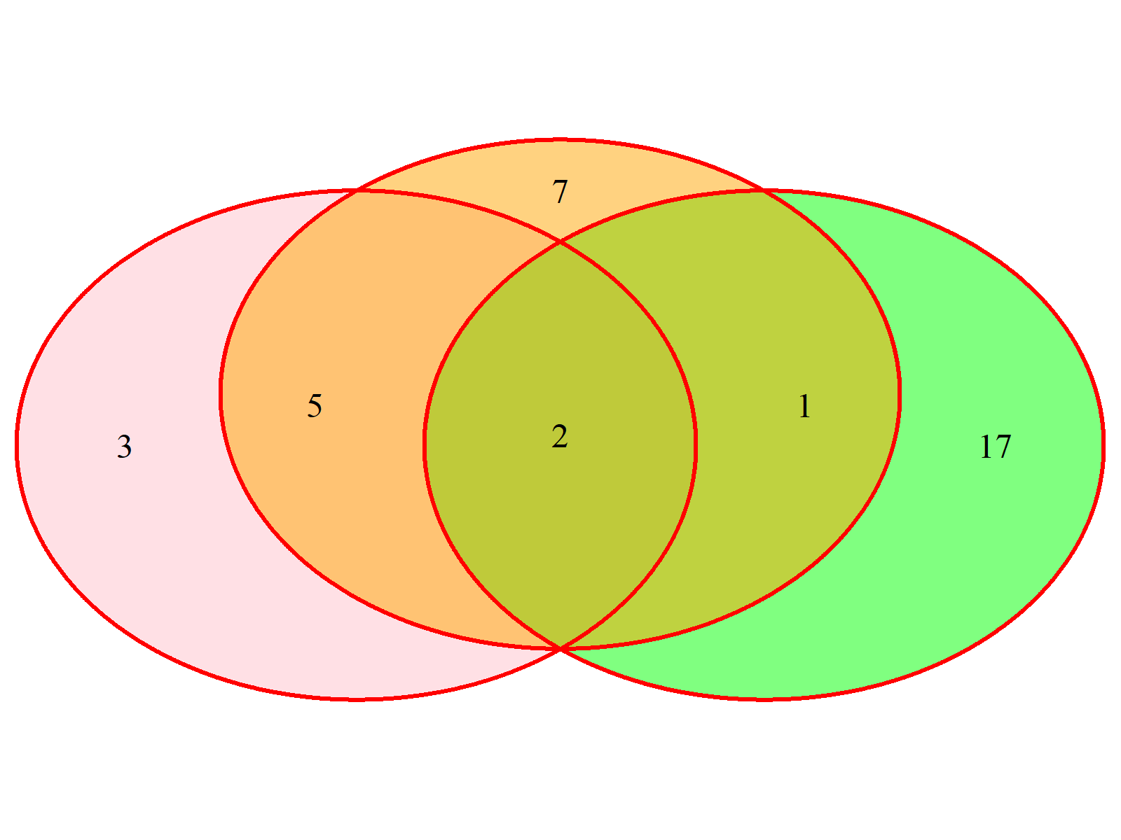 Venn Diagram Example 5