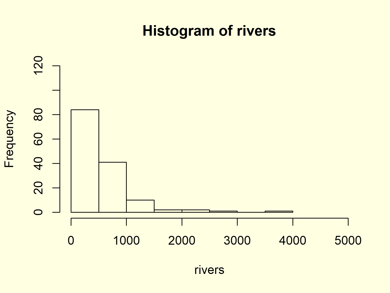 Histogram in Base R with hist Function Example 6