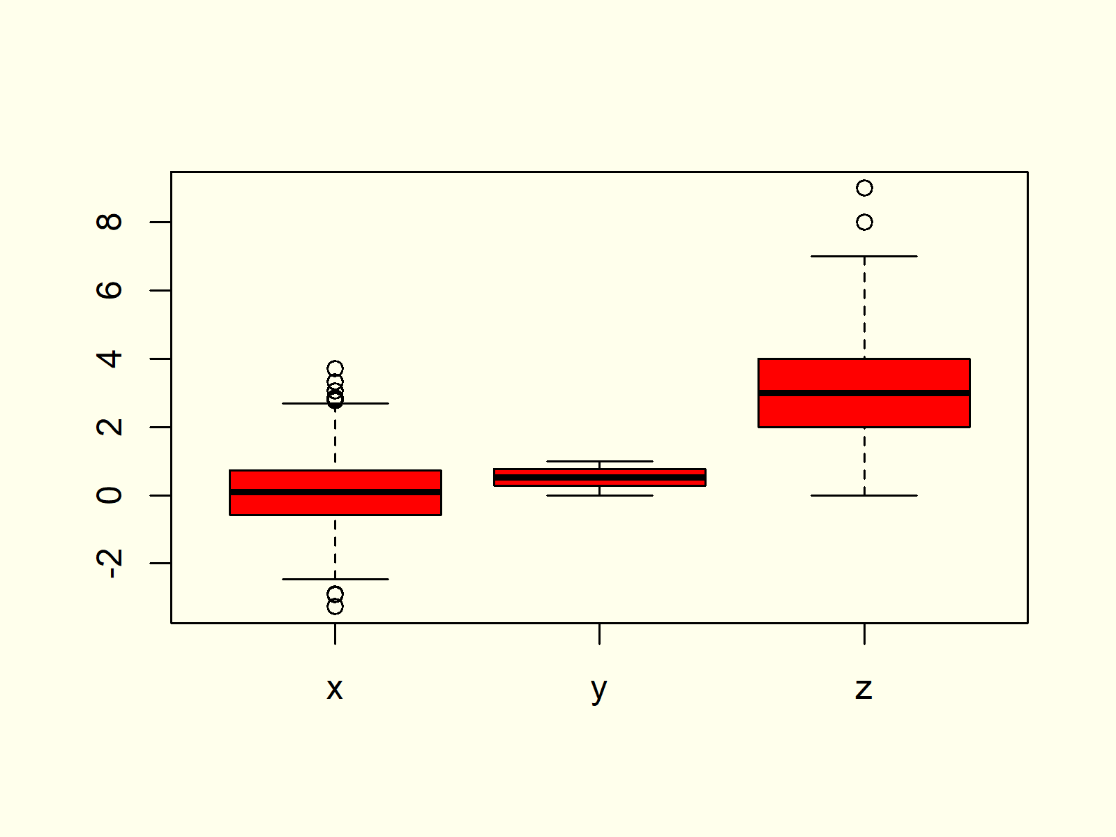 Box-and-Whisker Plot in R Example 6