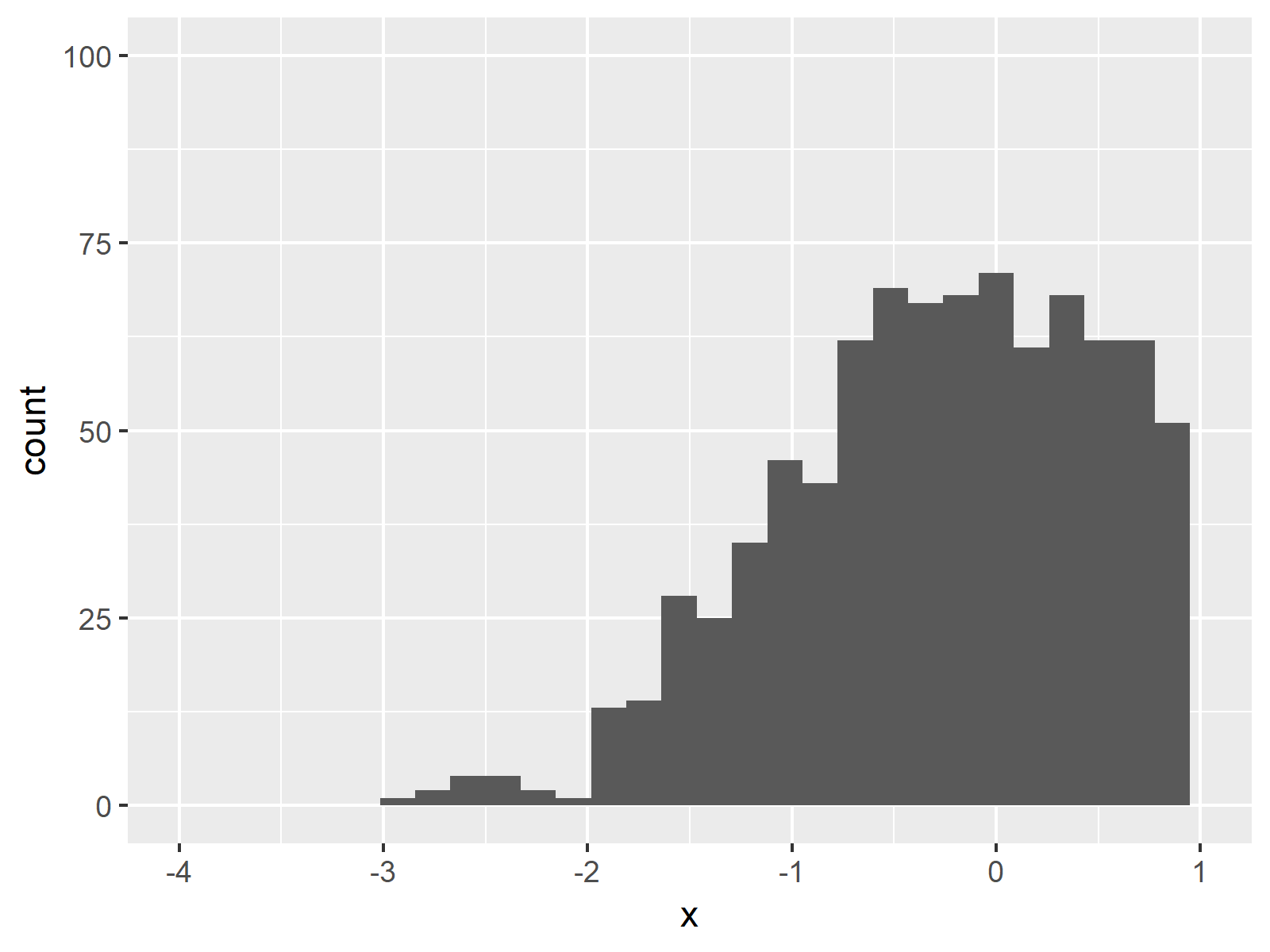 ggplot2 Histogram in R Figure 6