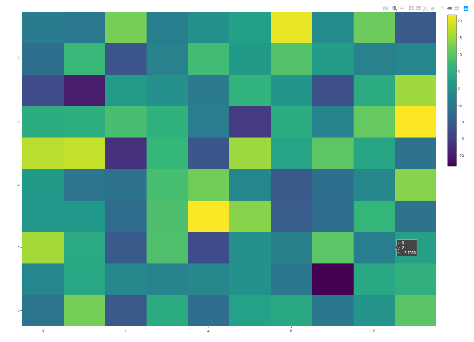 Heatmap in R Programming Example 6