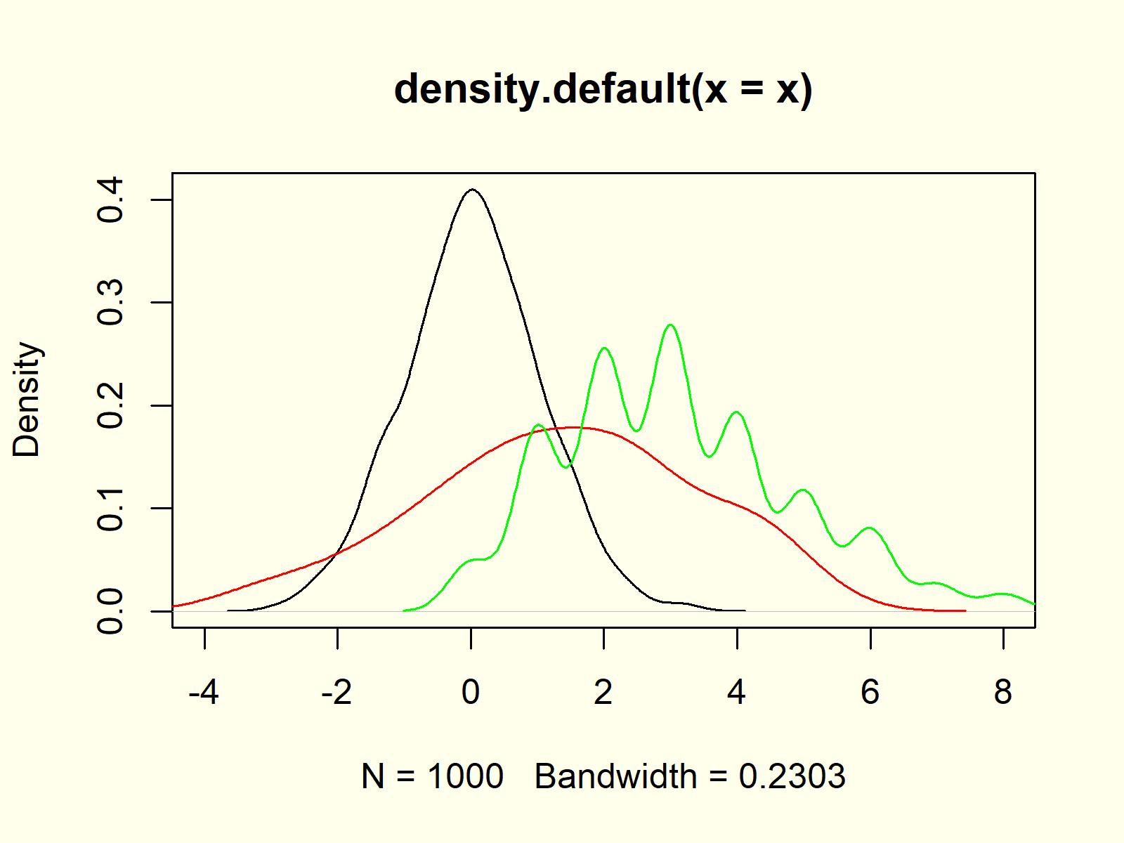 kernel density plot density function example 6