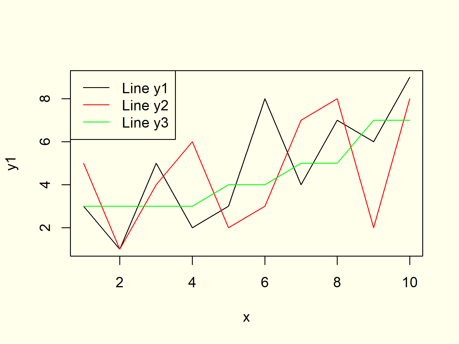 Plot Line in R Programming Language Example 6