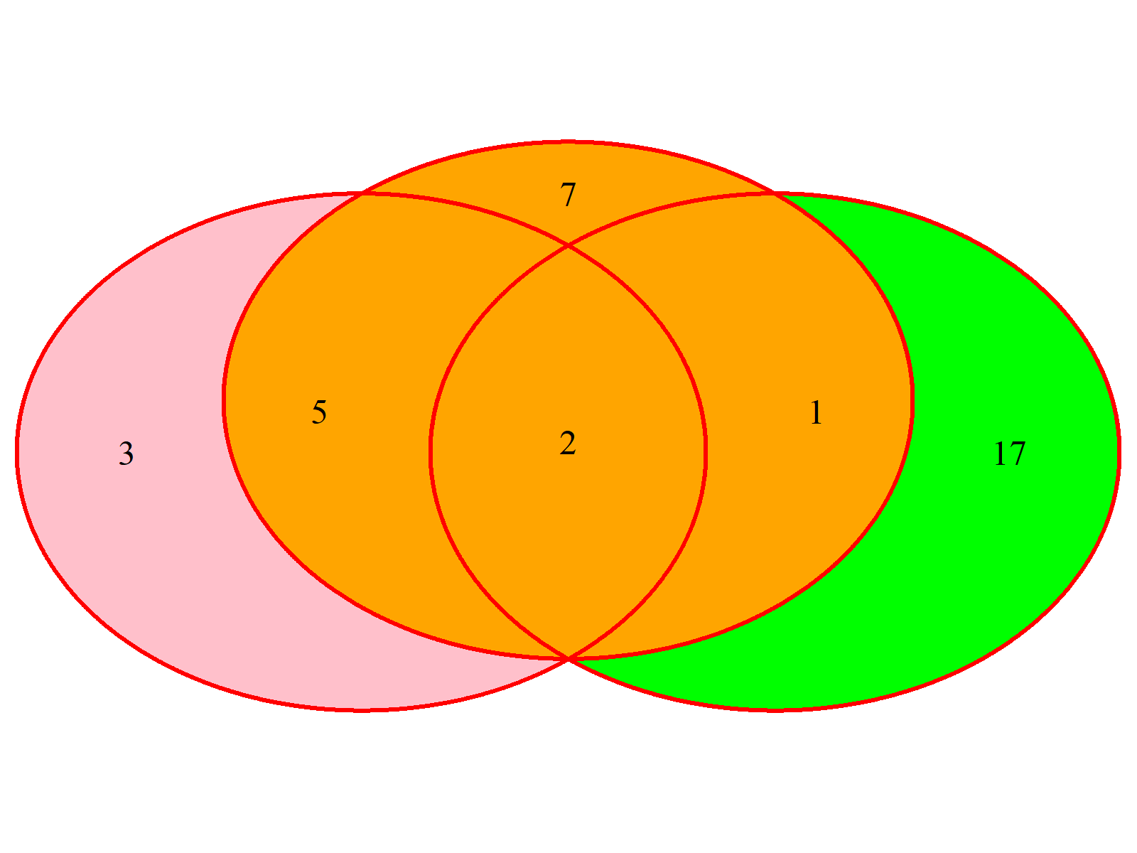 Venn Diagram Example 6