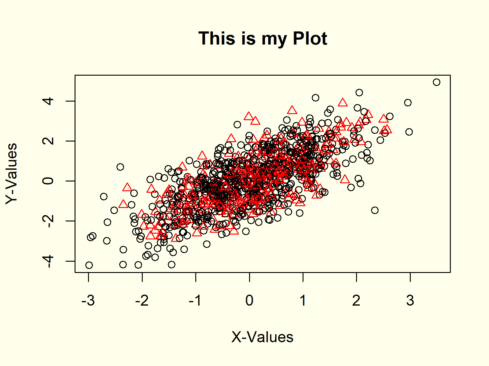 Sixth example for plot function in r